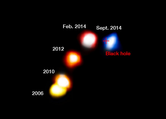 Slika prikazuje kretanje G2 dok se približava crnoj rupi nakon čega ostaje netaknut