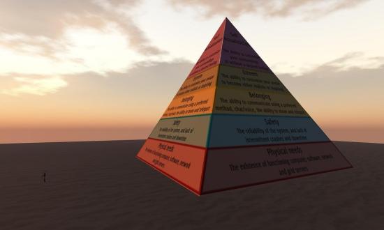 piramida-potrzeb